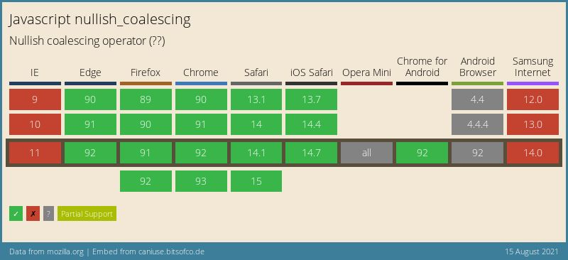 Data on support for the mdn-javascript__operators__nullish_coalescing feature across the major browsers from caniuse.com