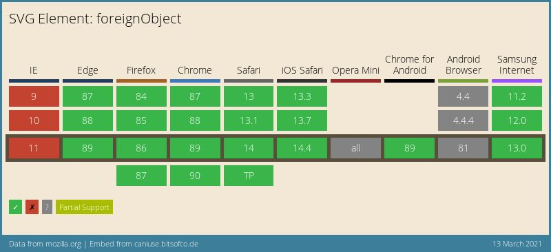 Data on support for the mdn-svg__elements__foreignObject feature across the major browsers from caniuse.com
