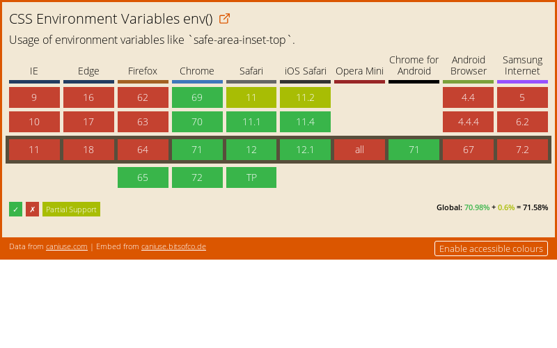Data on support for the css-env-function feature across the major browsers from caniuse.com