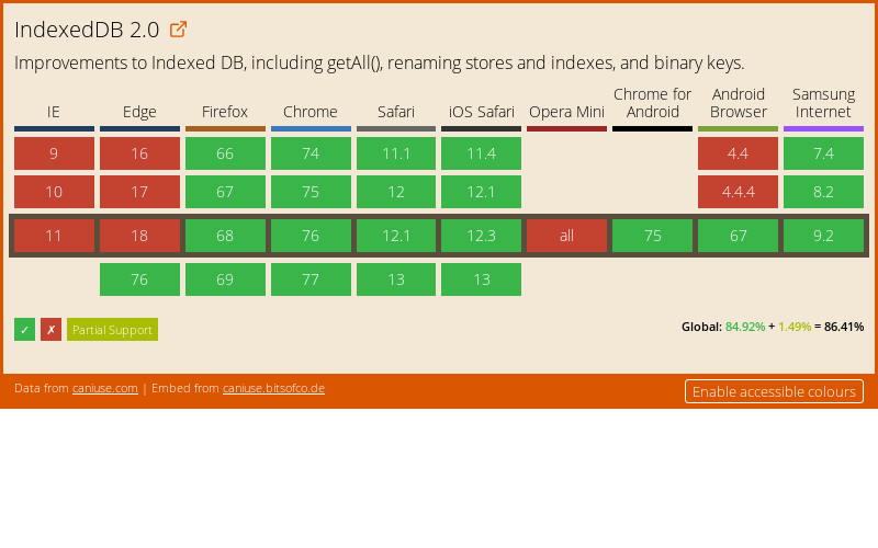 Data on support for the indexeddb2 feature across the major browsers from caniuse.com