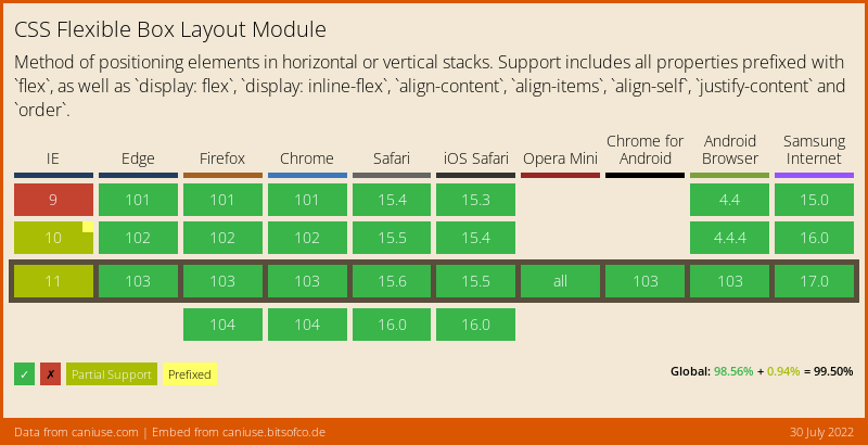 Data on support for the flexbox feature across the major browsers from caniuse.com