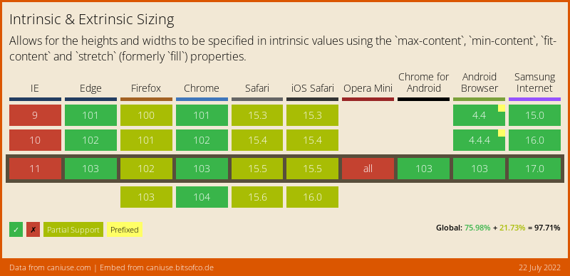 Data on support for the intrinsic-width feature across the major browsers from caniuse.com