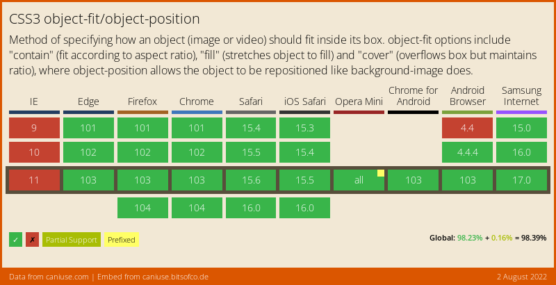 Data on support for the object-fit feature across the major browsers from caniuse.com