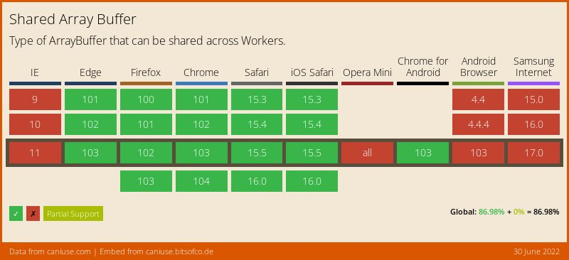 Data on support for the sharedarraybuffer feature across the major browsers from caniuse.com