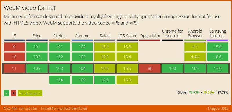 Data on Global support for the WebM video format