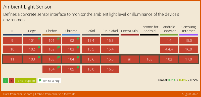 Data on support for the ambient-light feature across the major browsers from caniuse.com