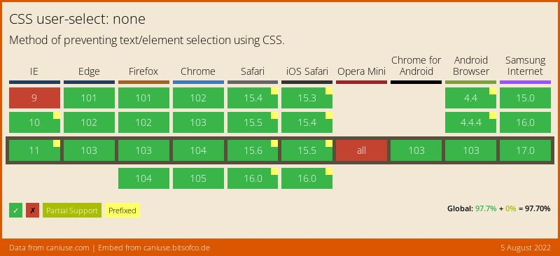 Data on support for the user-select-none feature across the major browsers from caniuse.com