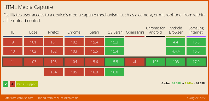 Data on support for the html-media-capture feature across the major browsers from caniuse.com