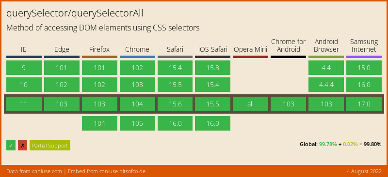 Data on support for the queryselector feature across the major browsers from caniuse.com