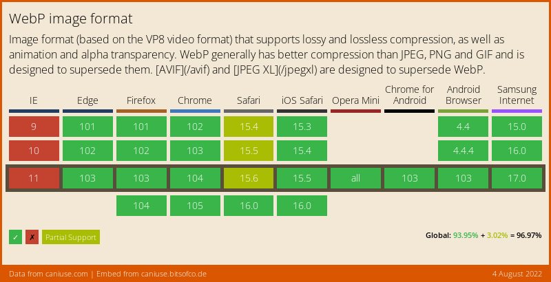 WebP browser support