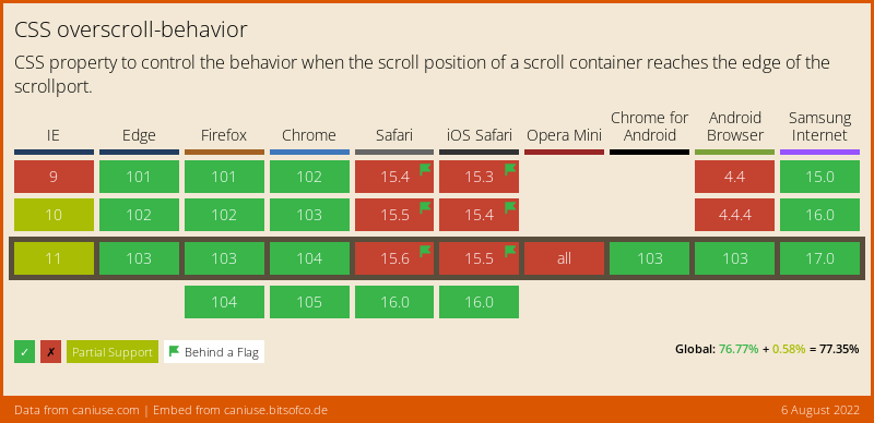 Data on support for the css-overscroll-behavior feature across the major browsers from caniuse.com