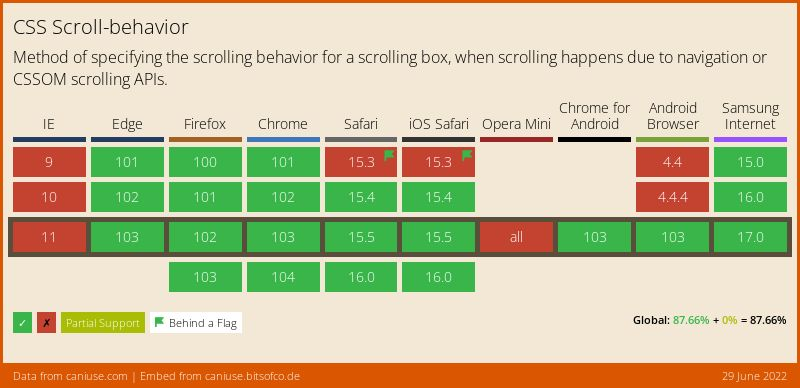 Data on support for the css-scroll-behavior feature across the major browsers from caniuse.com