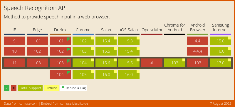 Data on support for the speech-recognition feature across the major browsers from caniuse.com