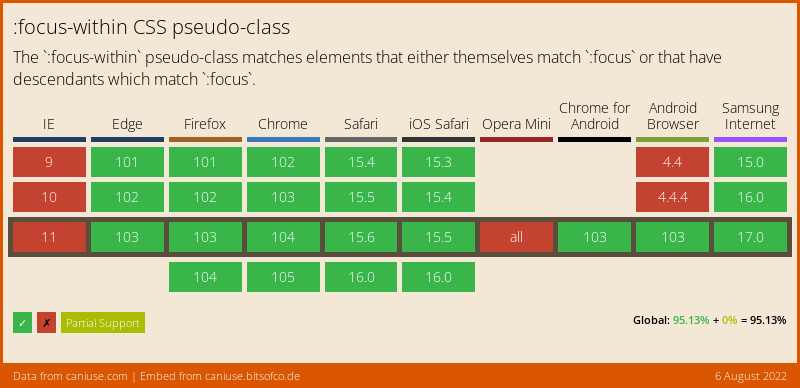 Data on support for the css-focus-within feature across the major browsers from caniuse.com