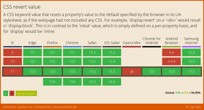 Data on support for the css-revert-value feature across the major browsers from caniuse.com