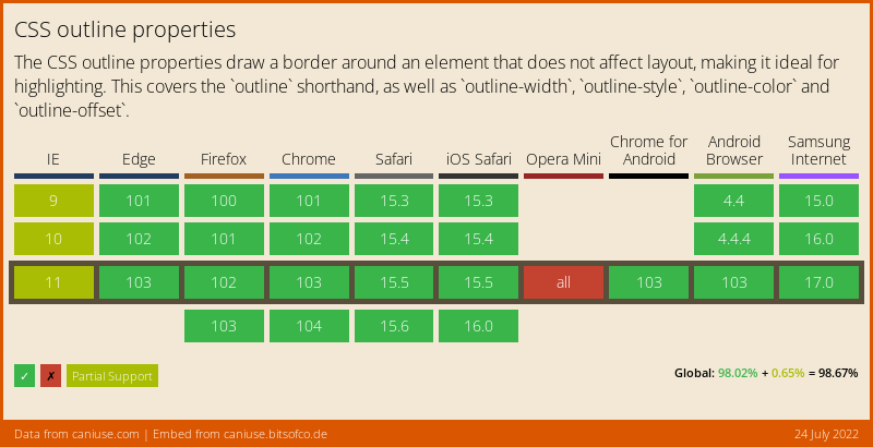 Data on support for the outline feature across the major browsers from caniuse.com