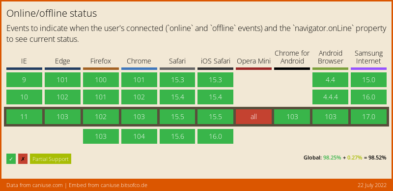Data on support for the online-status feature across the major browsers from caniuse.com
