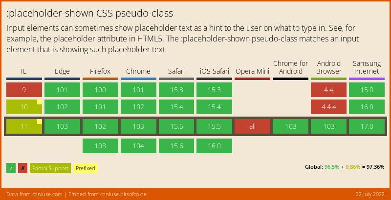 CSS :placeholder-shown browser support
