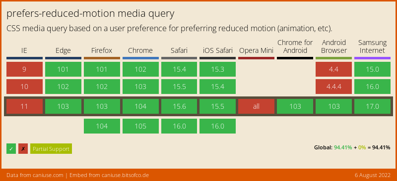 Data on support for the prefers-reduced-motion feature across the major browsers from caniuse.com
