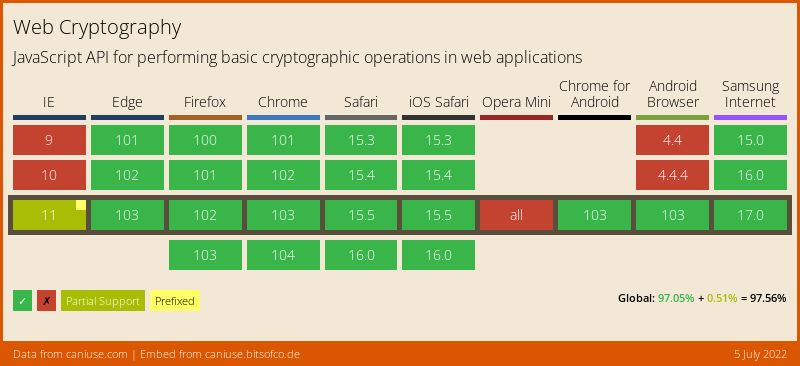 Data on support for the cryptography feature across the major browsers from caniuse.com
