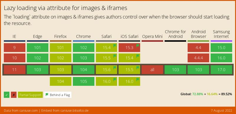 Data on support for the loading-lazy-attr feature across the major browsers from caniuse.com