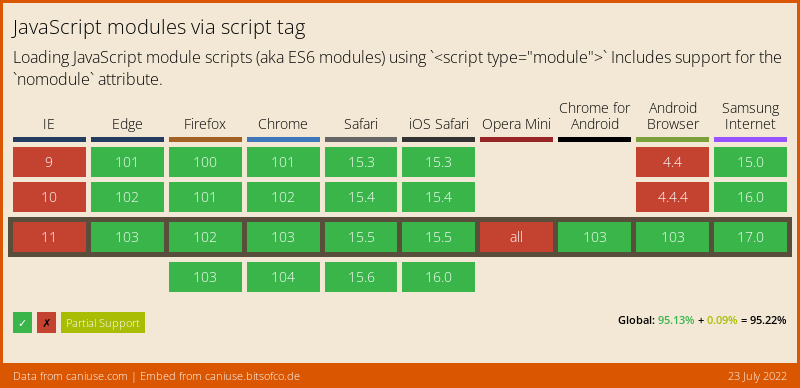 Data on support for the es6-module feature across the major browsers from caniuse.com