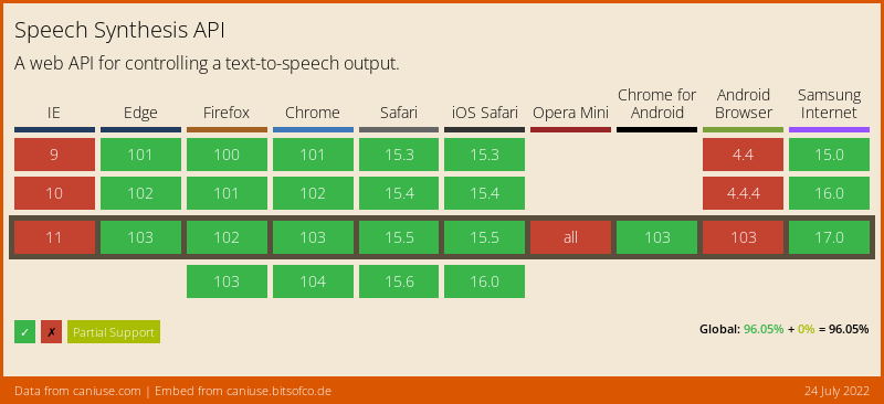 Data on support for the speech-synthesis feature across the major browsers from caniuse.com