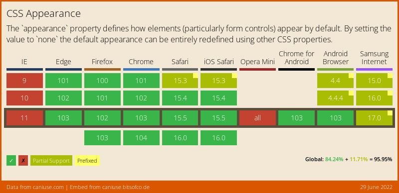 Data on support for the css-appearance feature across the major browsers from caniuse.com