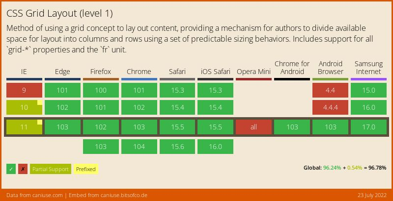 Data on support for the css-grid feature across the major browsers from caniuse.com