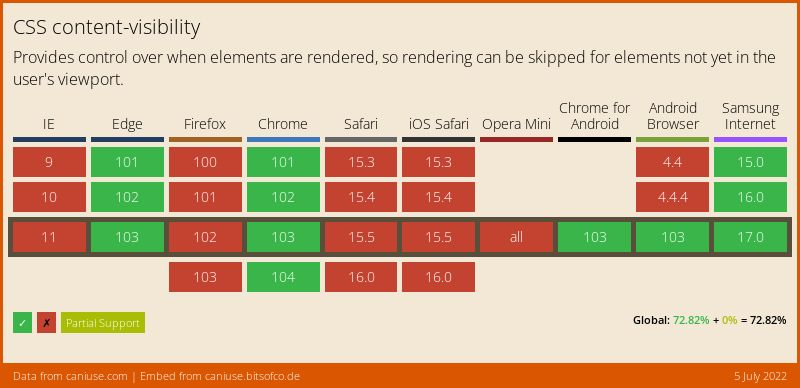 Data on support for the css-content-visibility feature across the major browsers from caniuse.com