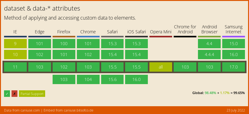 browser support for data attributes
