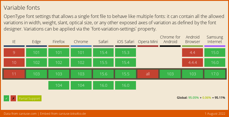 Data on support for the variable-fonts feature across the major browsers from caniuse.com