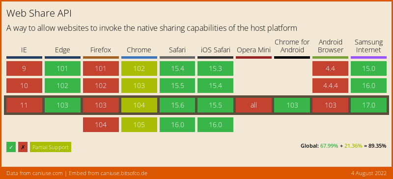 Data on support for the web-share feature across the major browsers from caniuse.com