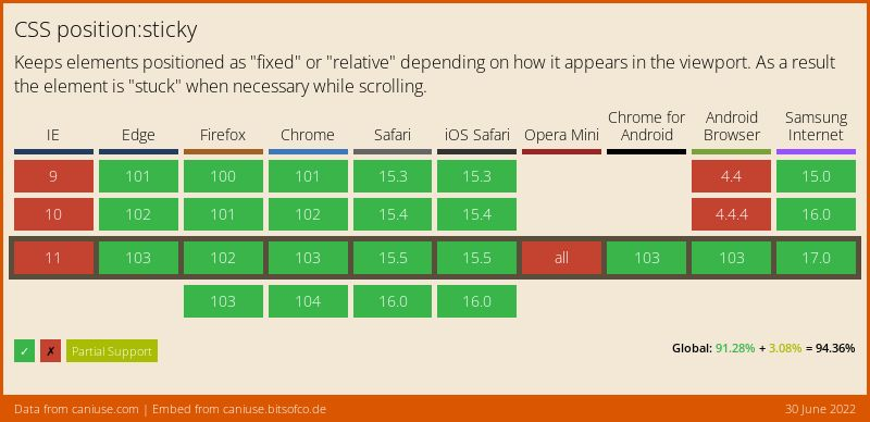 Data on support for the css-sticky feature across the major browsers from caniuse.com