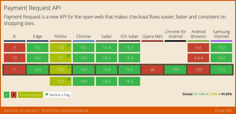 Data on support for the payment-request feature across the major browsers from caniuse.com