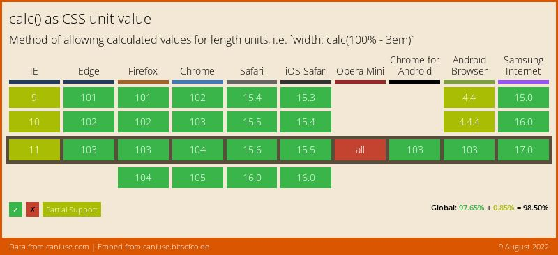 Data on support for the calc feature across the major browsers from caniuse.com