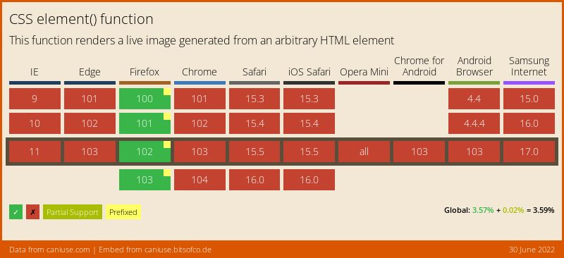Data on support for the css-element-function feature across the major browsers from caniuse.com
