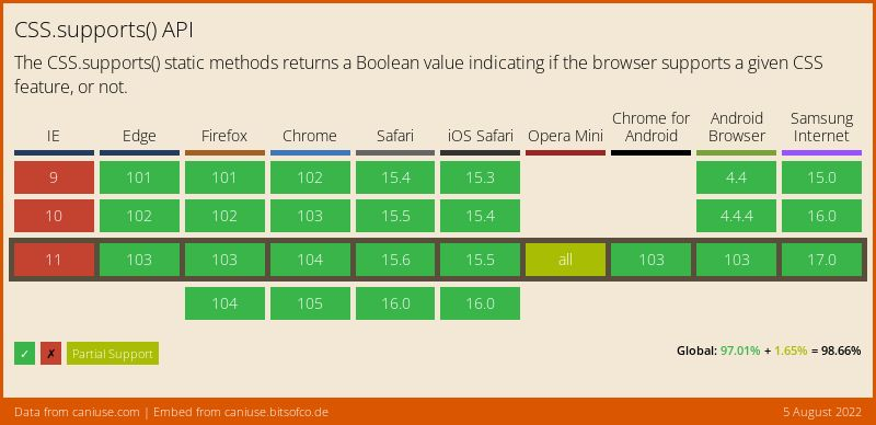 Data on support for the css-supports-api feature across the major browsers from caniuse.com
