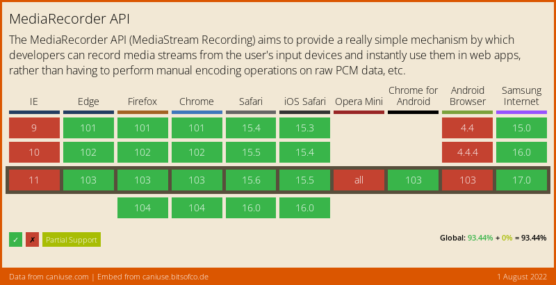 Data on support for the MediaRecorder feature across the major browsers from caniuse.com