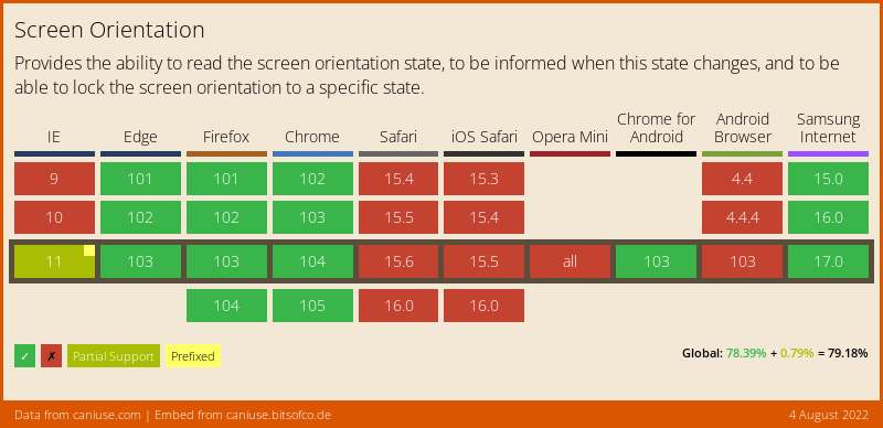 Data on support for the Screen Orientation feature across the major browsers from caniuse.com