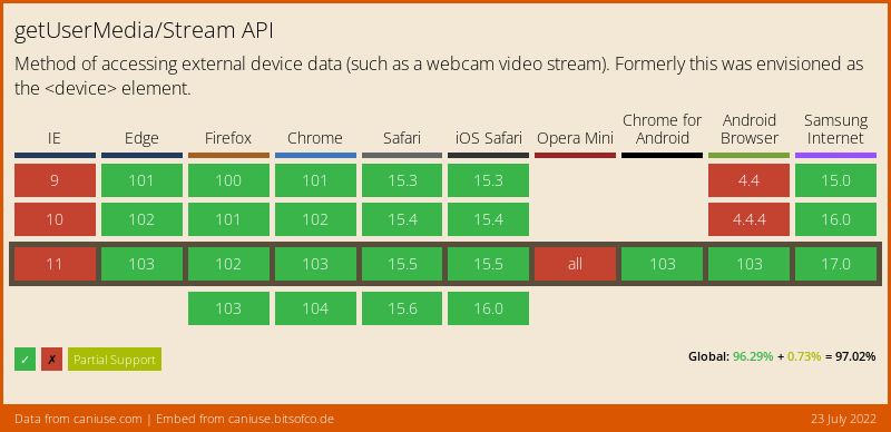 Data on support for the Stream feature across the major browsers from caniuse.com