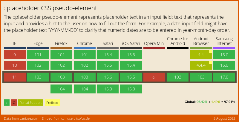 Data on support for the css-placeholder feature across the major browsers from caniuse.com