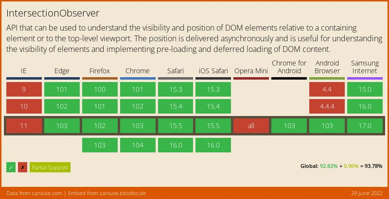 Data on support for the intersectionobserver feature across the major browsers from caniuse.com