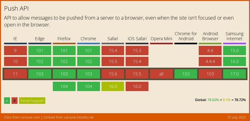 Data on support for the push-api feature across the major browsers from caniuse.com