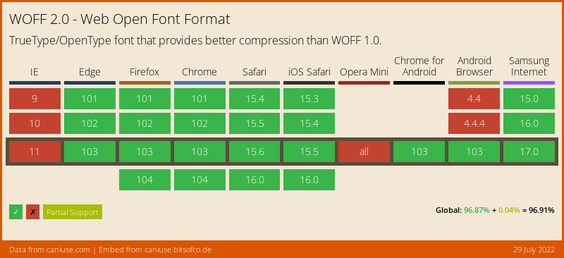 Data on support for the woff2 feature across the major browsers from caniuse.com