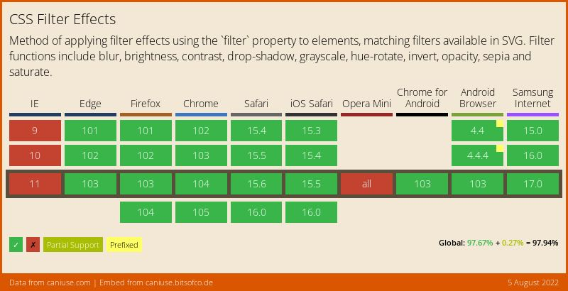Data on support for the css-filters feature across the major browsers from caniuse.com