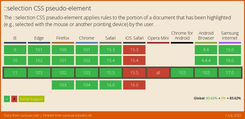 Data on support for the css-selection feature across the major browsers from caniuse.com