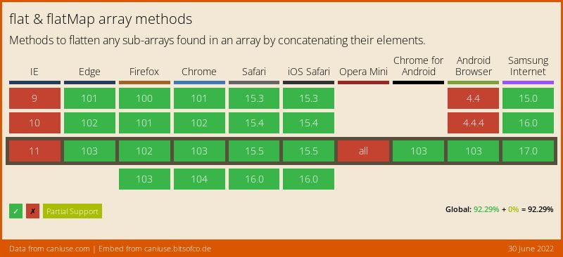 Data on support for the array-flat feature across the major browsers from caniuse.com