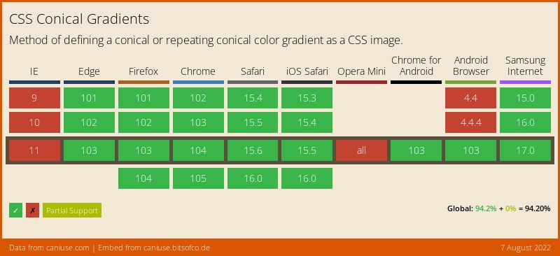 Data on support for the css-conic-gradients feature across the major browsers from caniuse.com