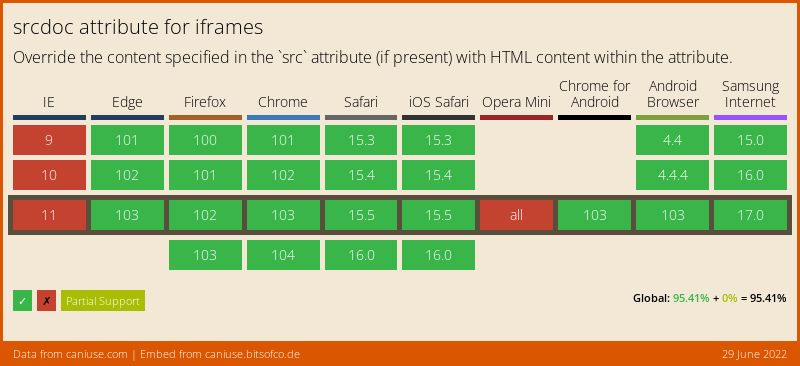 Data on support for the iframe-srcdoc feature across the major browsers from caniuse.com